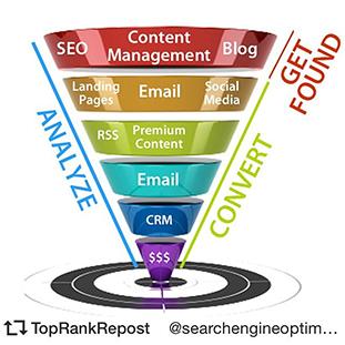 Gana 360º: apuesta por el Inbound Marketing y actualiza tu estrategia digital 4