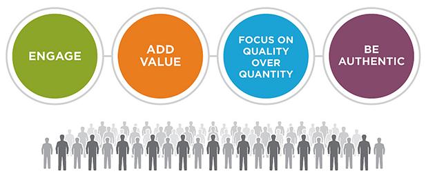 Gana 360º: apuesta por el Inbound Marketing y actualiza tu estrategia digital 2
